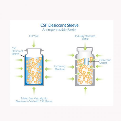 CSP Desiccant Sleeve diagram